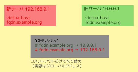 WordPressのサーバ移転(FQDN変更なし)を行った